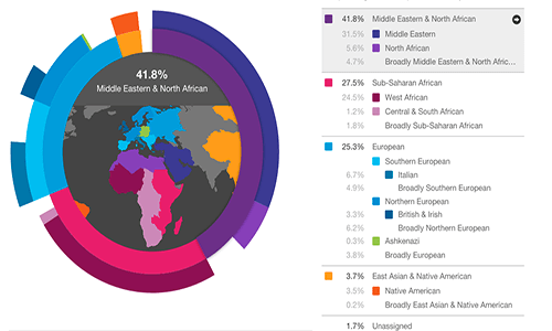 Ancestry DNA vs. 23andMe